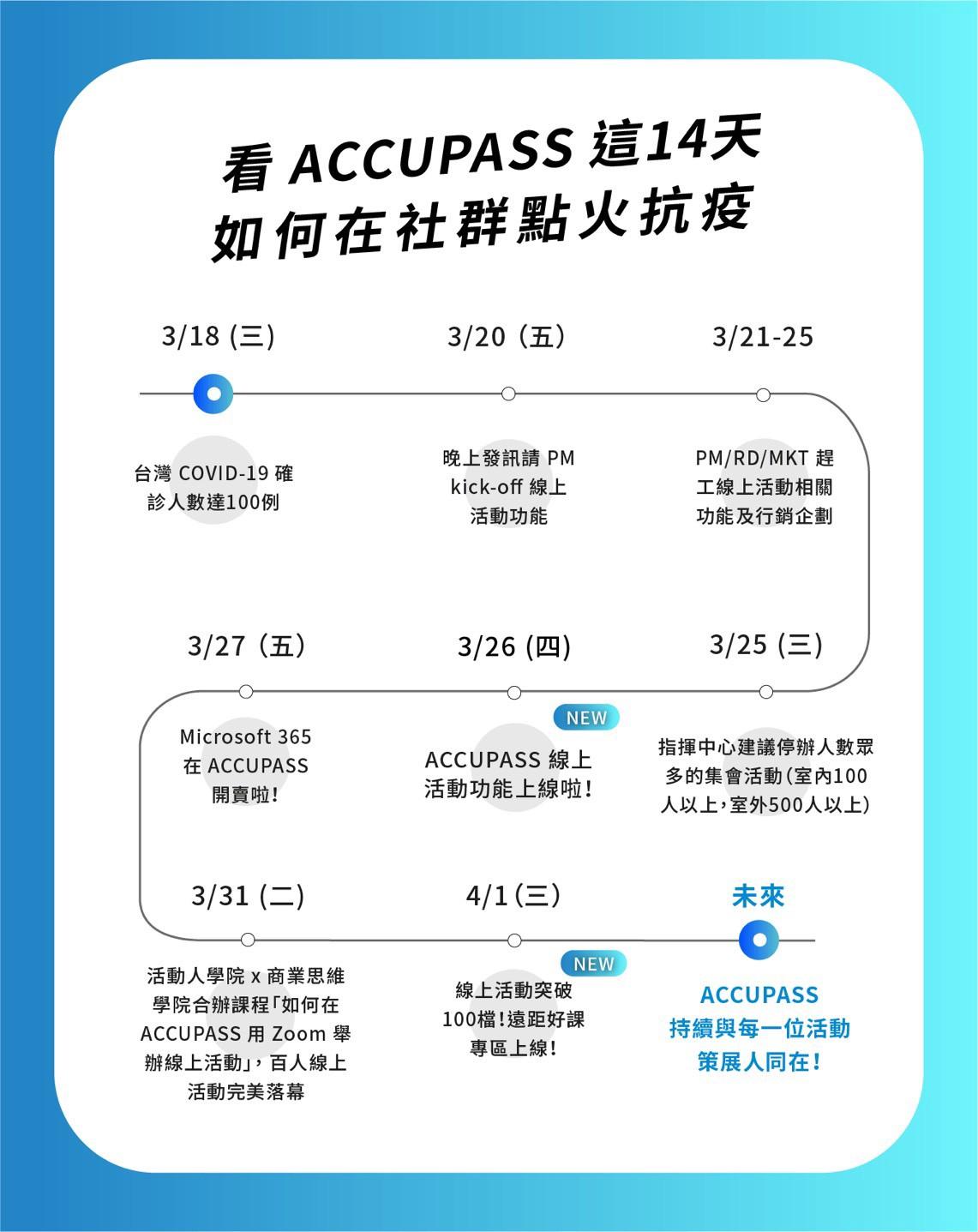 迪哥聊產品運營|如何動員數百名活動策展人數位轉型?ACCUPASS 14天社群點火抗疫全記錄!