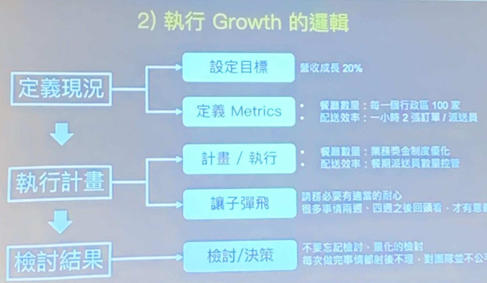 Growth 成長的邏輯